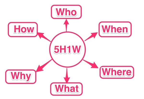 5w1h-la-gi-1